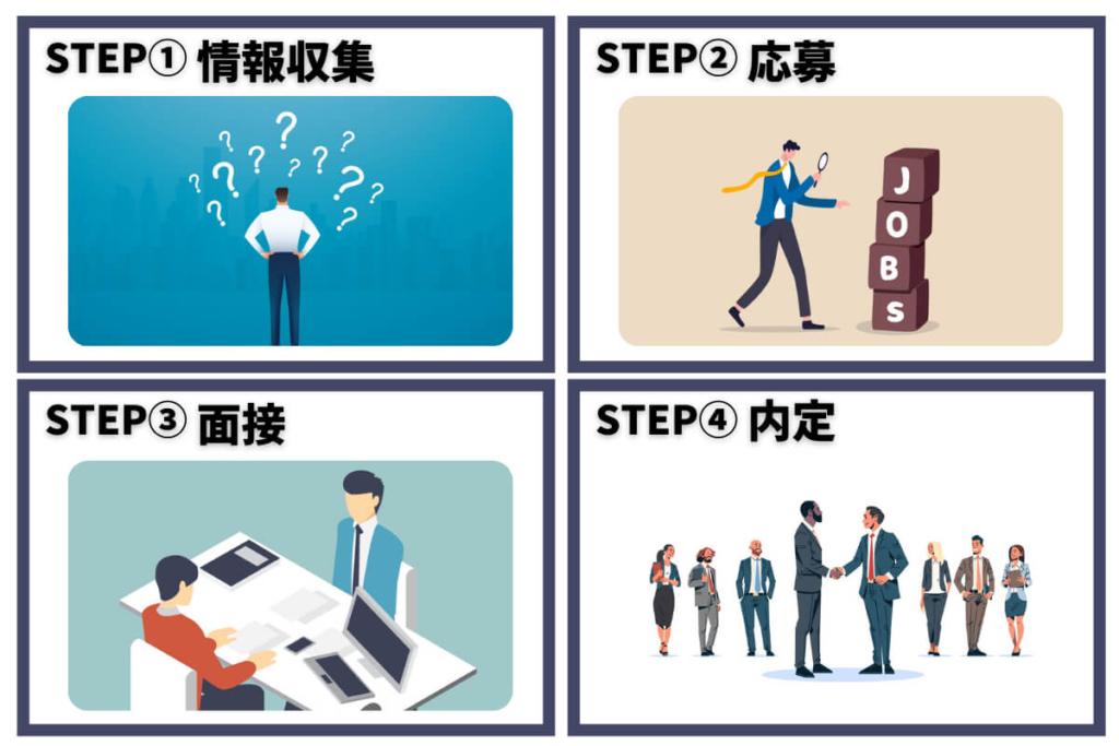 転職を成功させるにはどんな流れ?